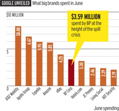 Google-spend-of-brands